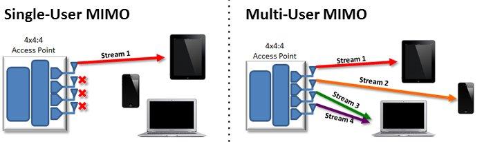 multi-user-mimo-voorbeeld-alcadis