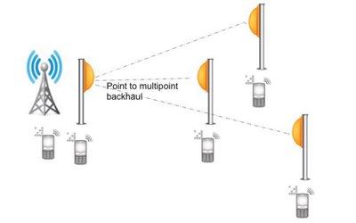 Point To Point En Point To Multi Point Alcadis