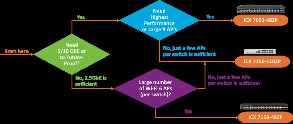 Stroomdiagram Ruckus Multi-gigabit switches